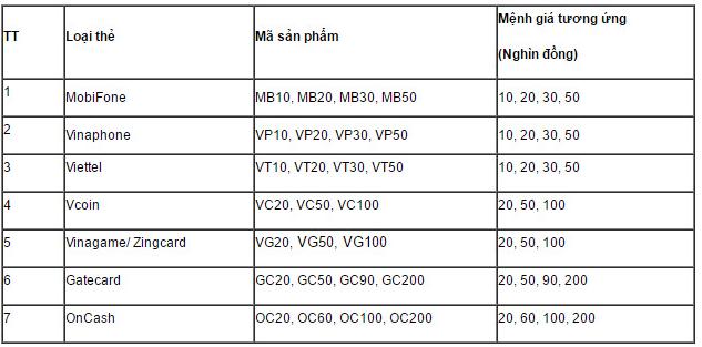 Cách mua mã thẻ điện thoại bằng SMS Agribank